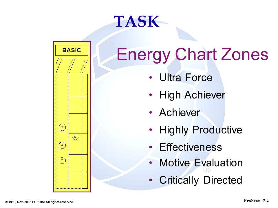 Energy Chart Zones TASK Ultra Force High Achiever Achiever