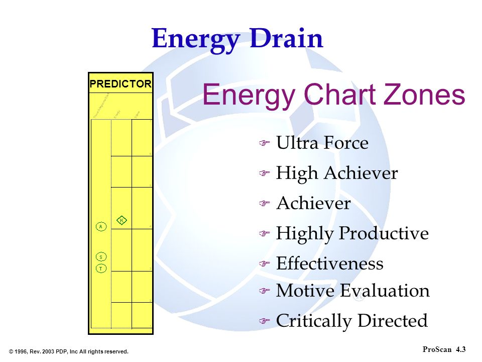 Energy Chart Zones Energy Drain Ultra Force High Achiever Achiever