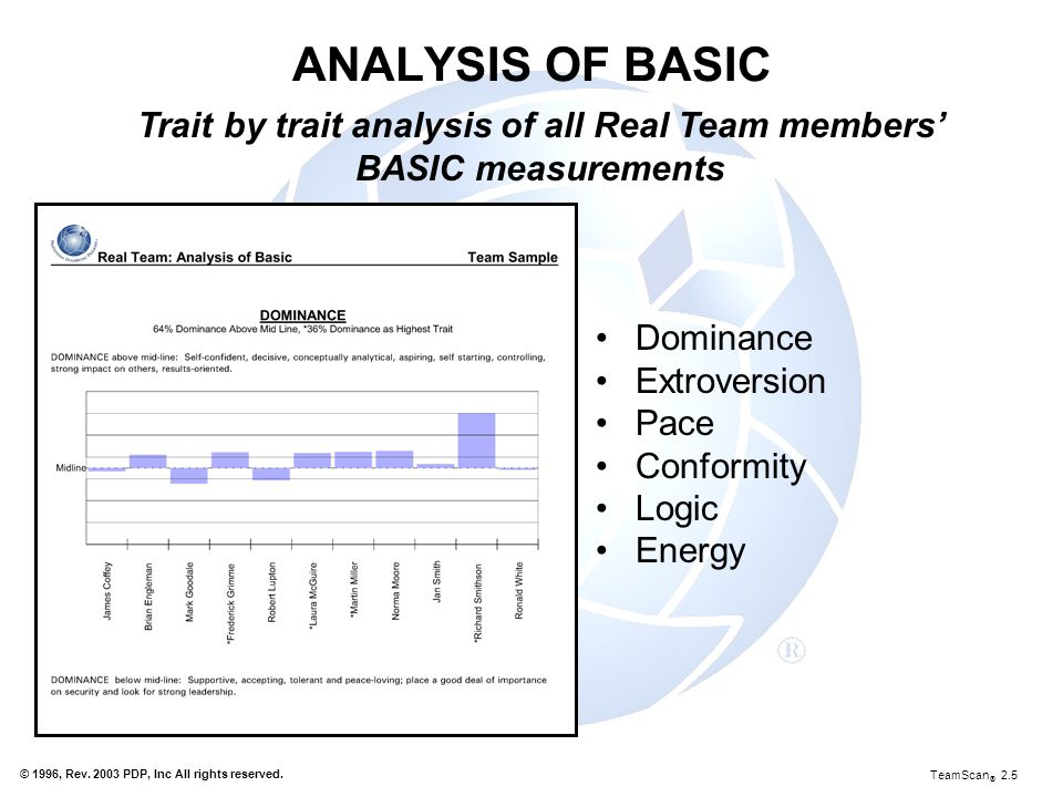 Trait by trait analysis of all Real Team members' BASIC measurements