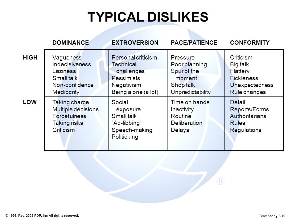 TYPICAL DISLIKES DOMINANCE EXTROVERSION PACE/PATIENCE CONFORMITY