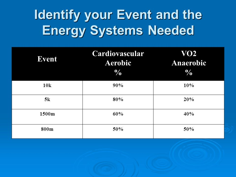 Identify your Event and the Energy Systems Needed