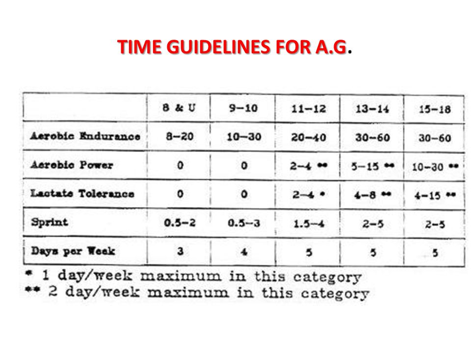 TIME GUIDELINES FOR A.G.