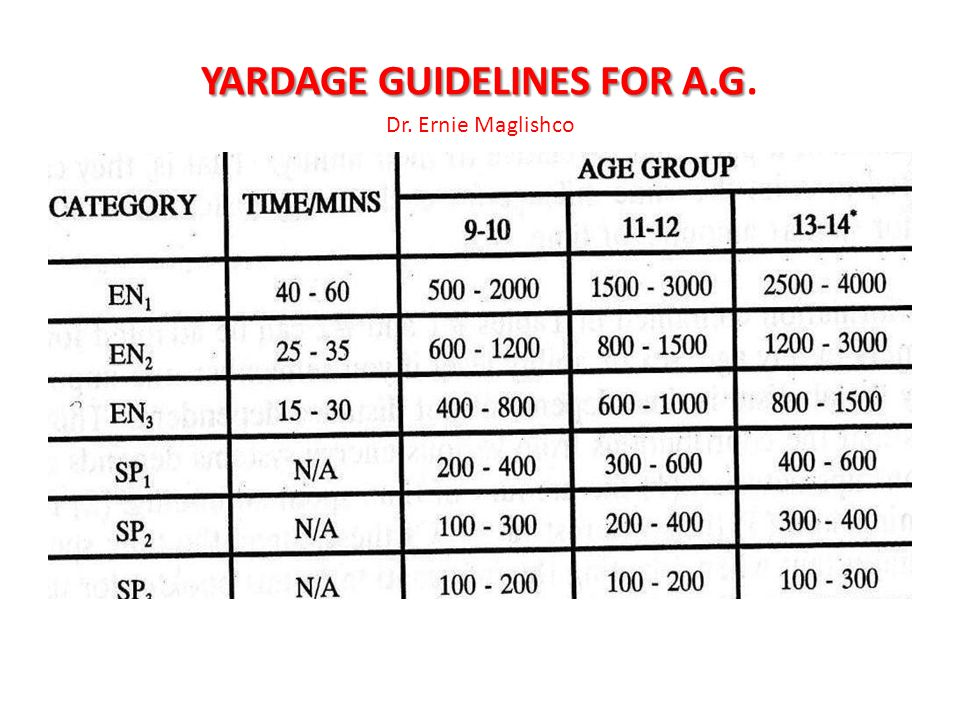 YARDAGE GUIDELINES FOR A.G. Dr. Ernie Maglishco