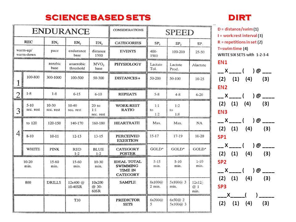 science based sets dirt