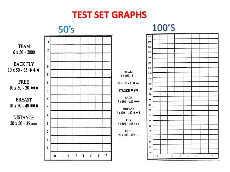 100'S TEST SET GRAPHS 50's