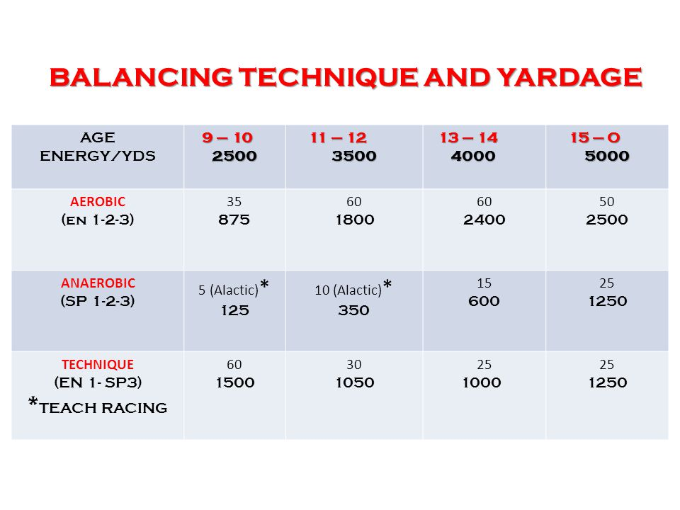 BALANCING TECHNIQUE AND YARDAGE