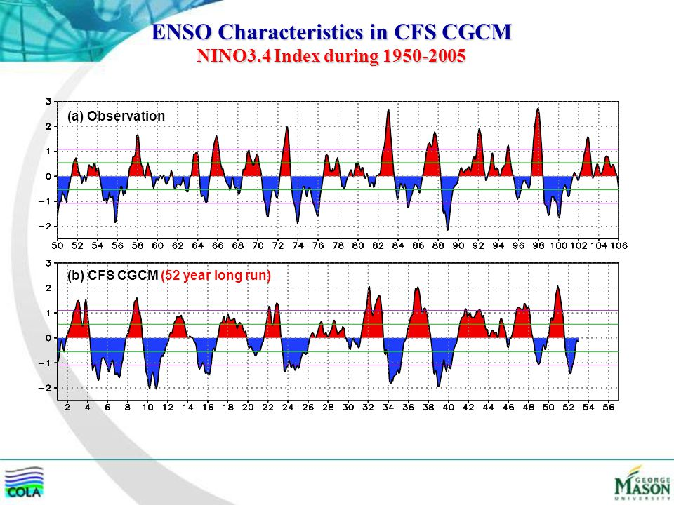 ENSO Characteristics in CFS CGCM