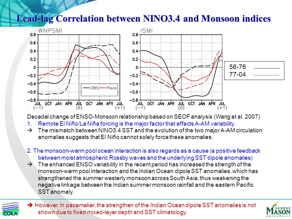 Lead-lag Correlation between NINO3.4 and Monsoon indices