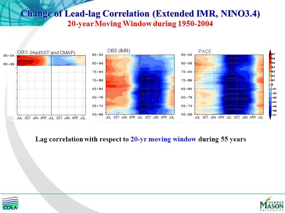 Change of Lead-lag Correlation (Extended IMR, NINO3.4)