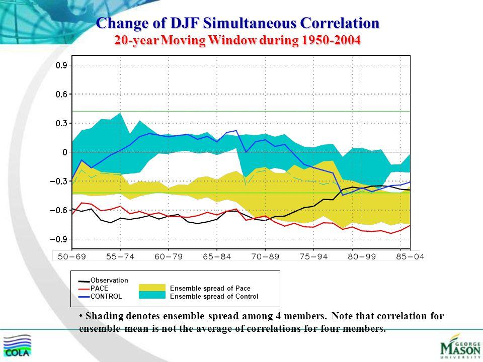 Change of DJF Simultaneous Correlation