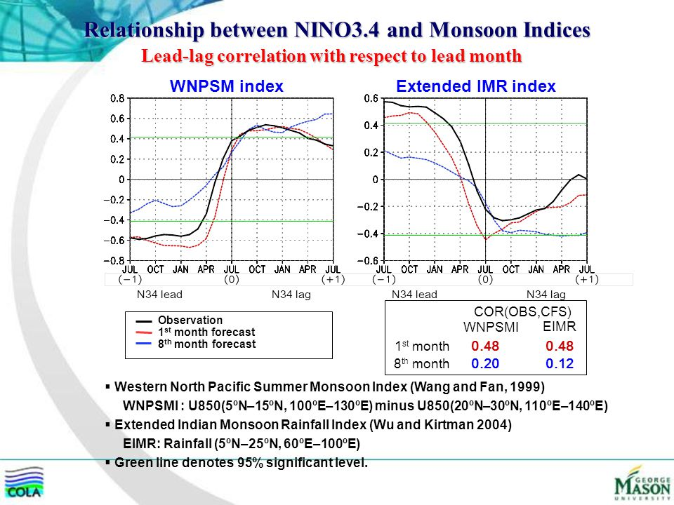 Relationship between NINO3.4 and Monsoon Indices