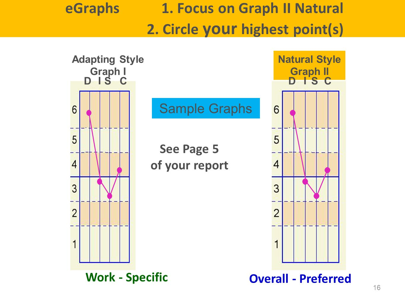 eGraphs 1. Focus on Graph II Natural 2. Circle your highest point(s)