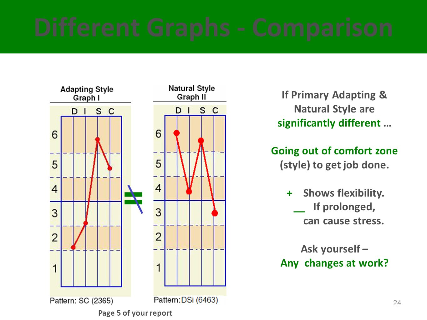 = Different Graphs - Comparison If Primary Adapting &