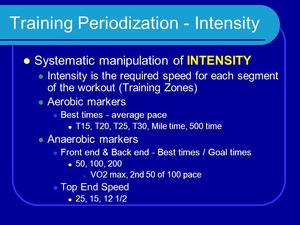 Training Periodization - Intensity
