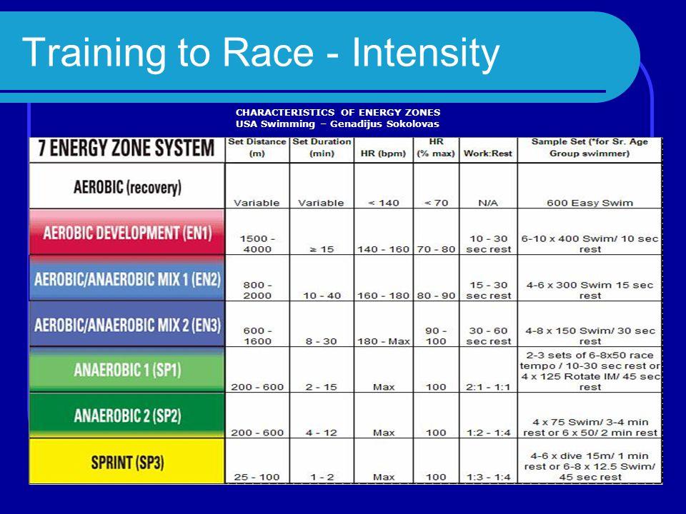Training to Race - Intensity