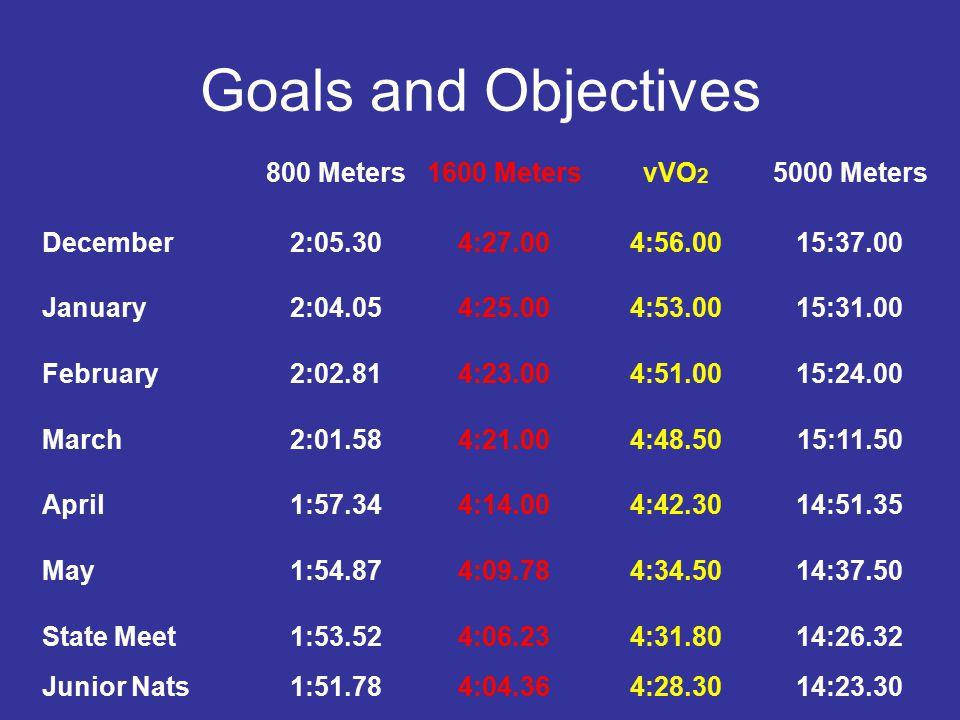 Goals and Objectives 800 Meters 1600 Meters vVO2 5000 Meters December