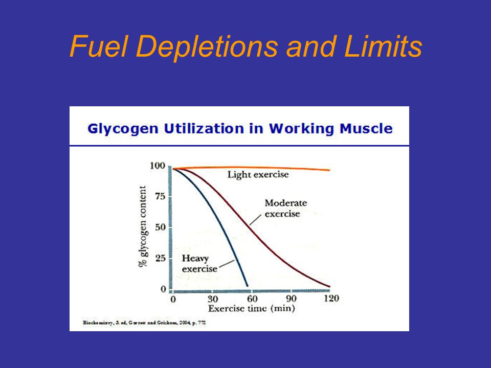 Fuel Depletions and Limits