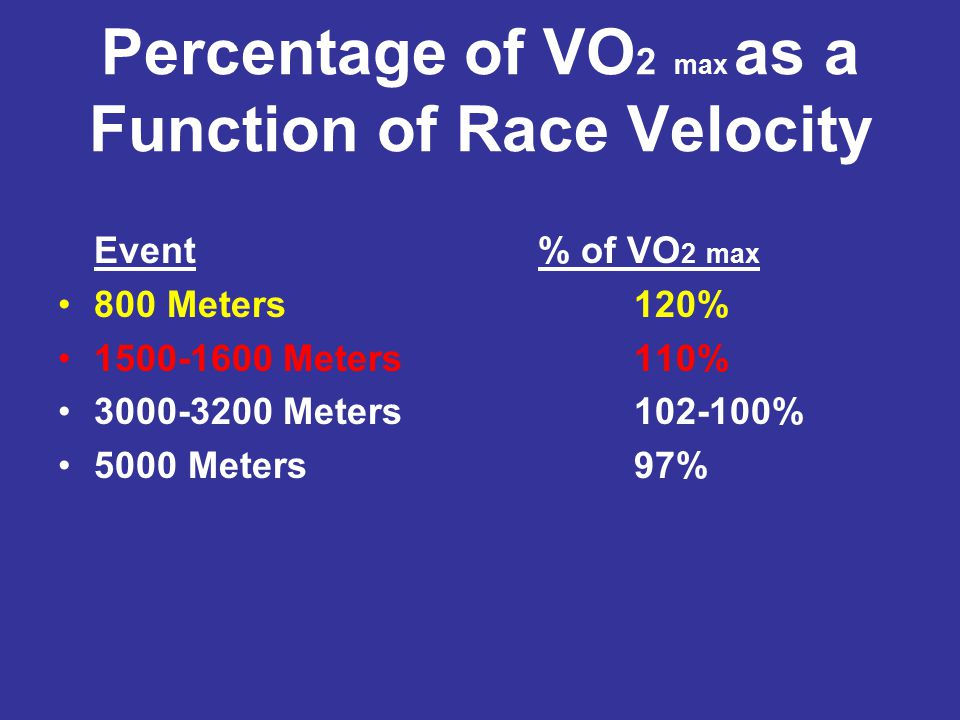Percentage of VO2 max as a Function of Race Velocity