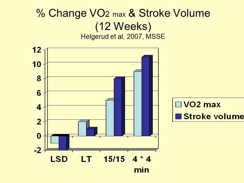 % Change VO2 max & Stroke Volume (12 Weeks) Helgerud et al, 2007, MSSE