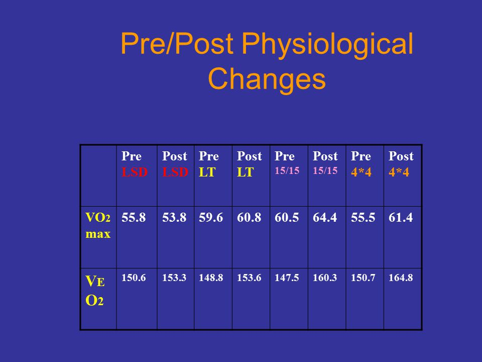 Pre/Post Physiological Changes