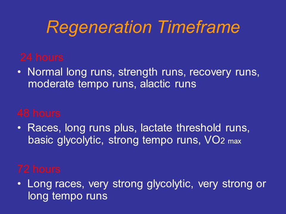 Regeneration Timeframe