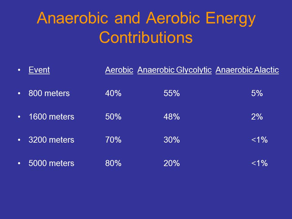 Anaerobic and Aerobic Energy Contributions