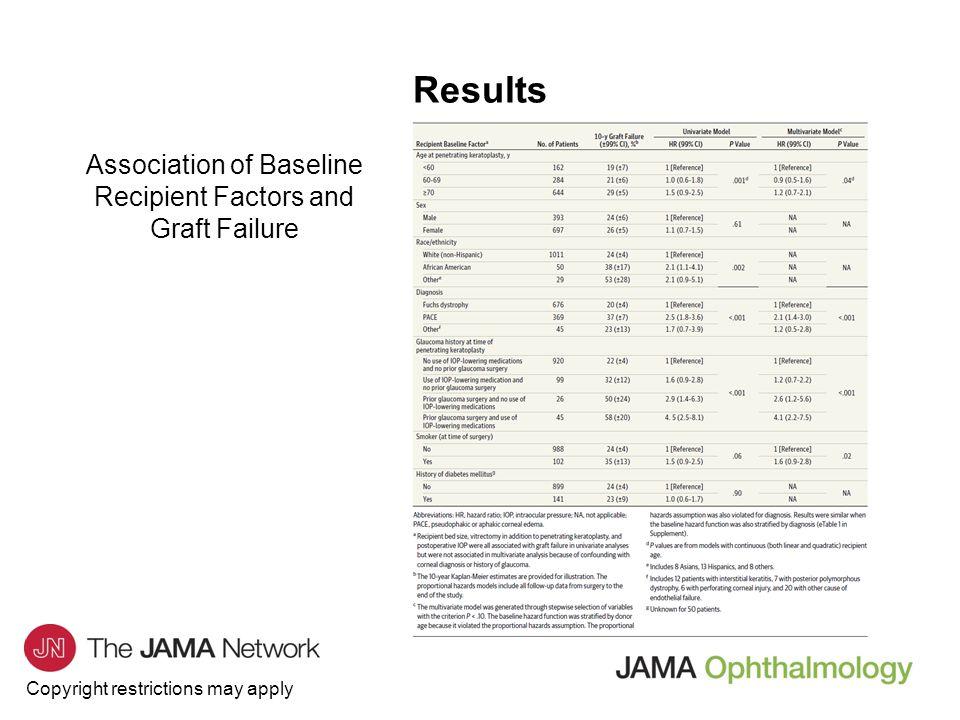Association of Baseline Recipient Factors and Graft Failure