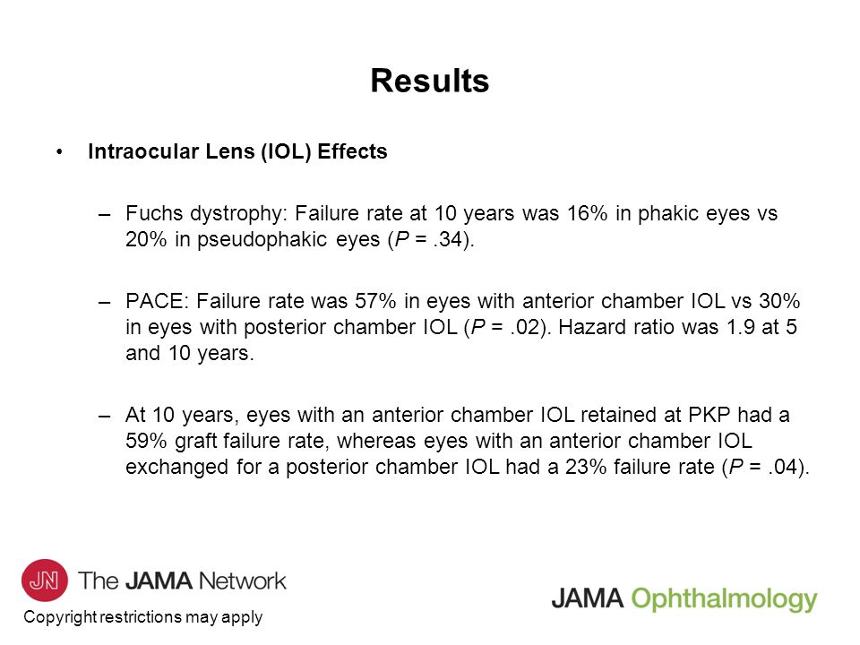 Results Intraocular Lens (IOL) Effects