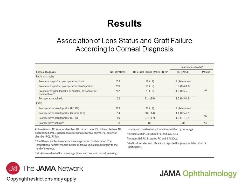 Results Association of Lens Status and Graft Failure According to Corneal Diagnosis