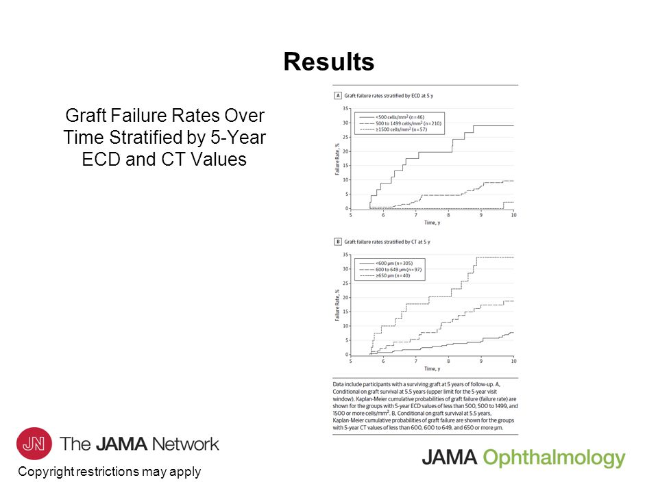 Graft Failure Rates Over Time Stratified by 5-Year ECD and CT Values