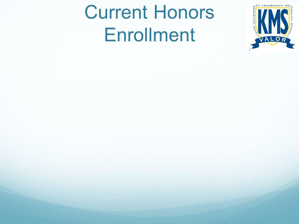 Current Honors Enrollment