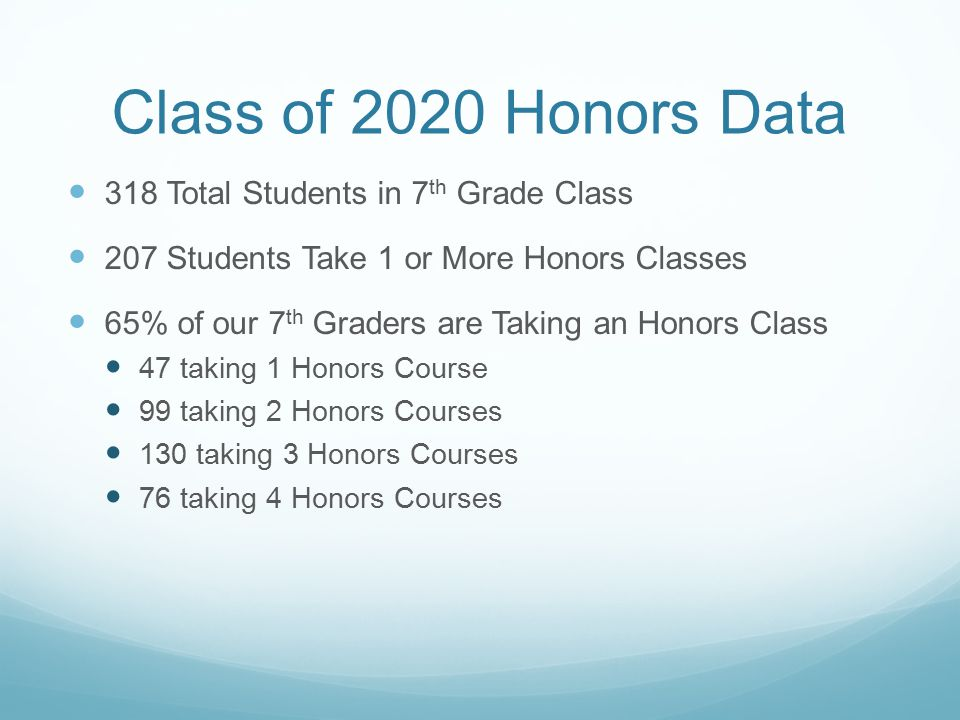 Class of 2020 Honors Data 318 Total Students in 7th Grade Class
