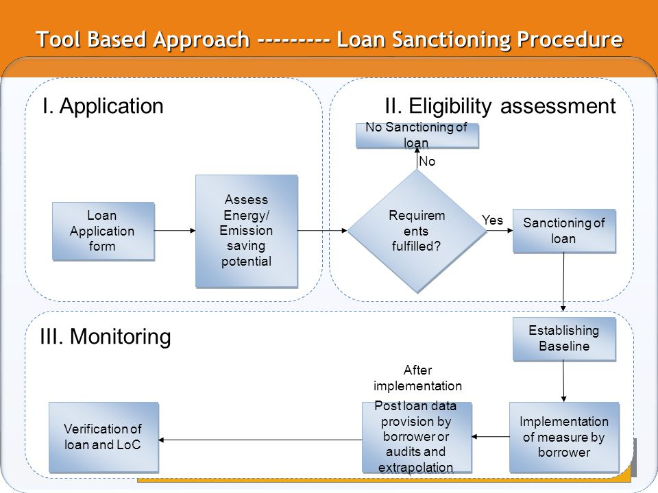 Tool Based Approach --------- Loan Sanctioning Procedure