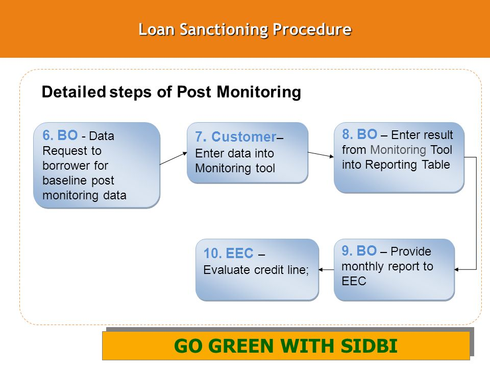 Loan Sanctioning Procedure