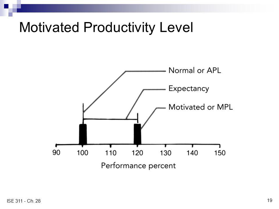 Motivated Productivity Level