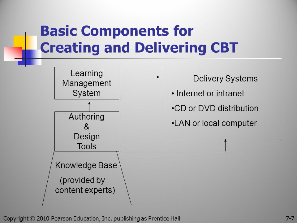 Basic Components for Creating and Delivering CBT