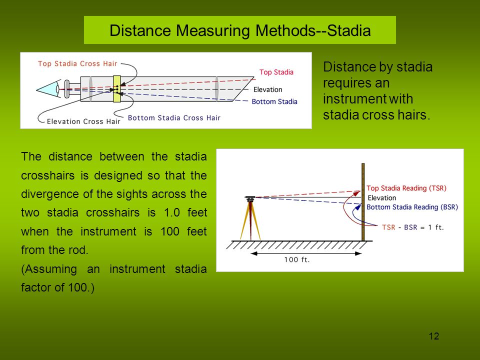 Distance Measuring Methods--Stadia