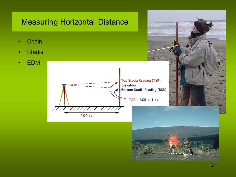 Measuring Horizontal Distance