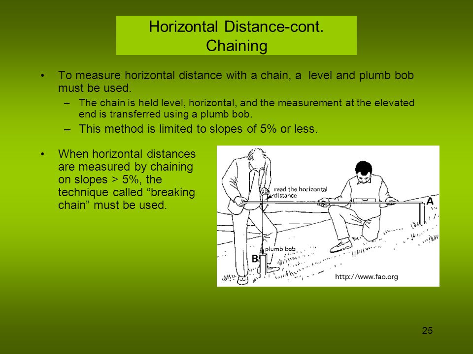 Horizontal Distance-cont. Chaining