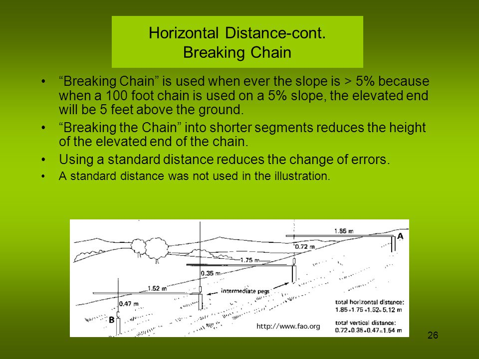 Horizontal Distance-cont. Breaking Chain