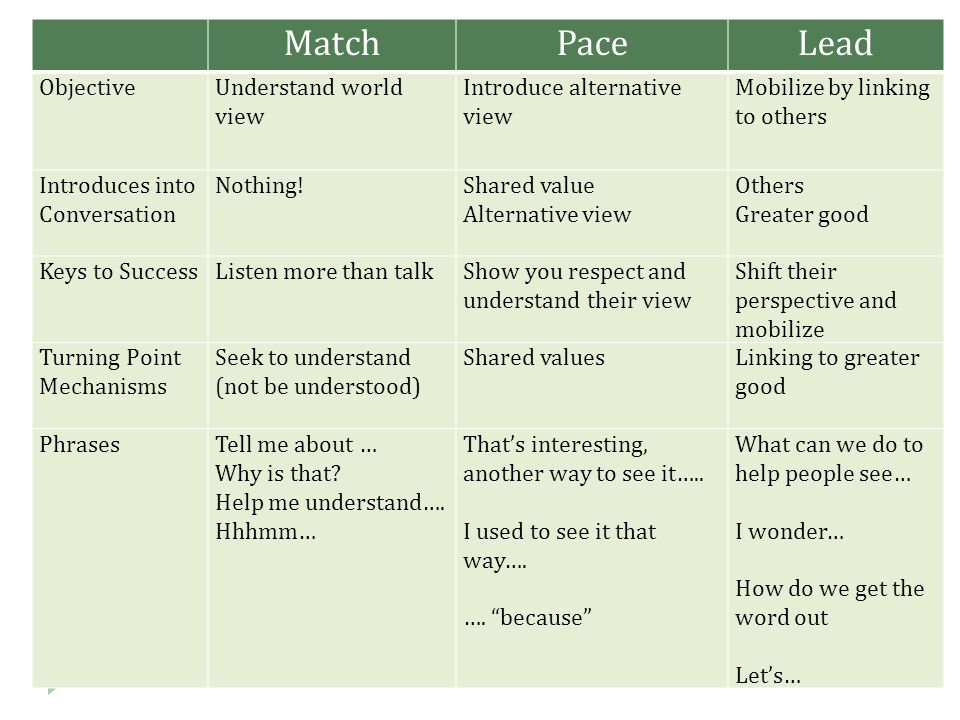 Match Pace Lead Objective Understand world view
