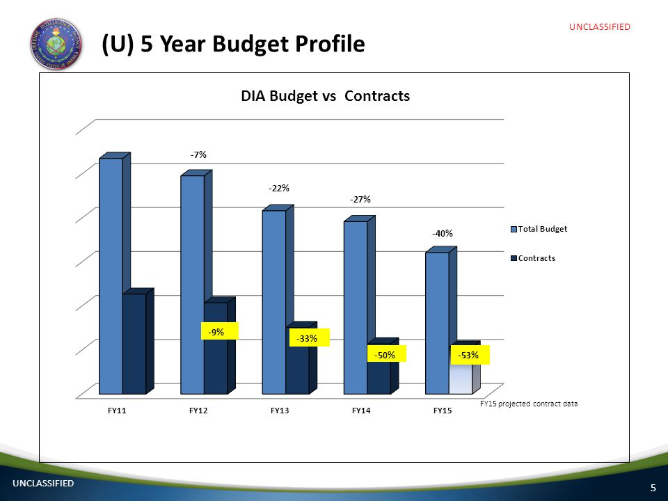 (U) 5 Year Budget Profile