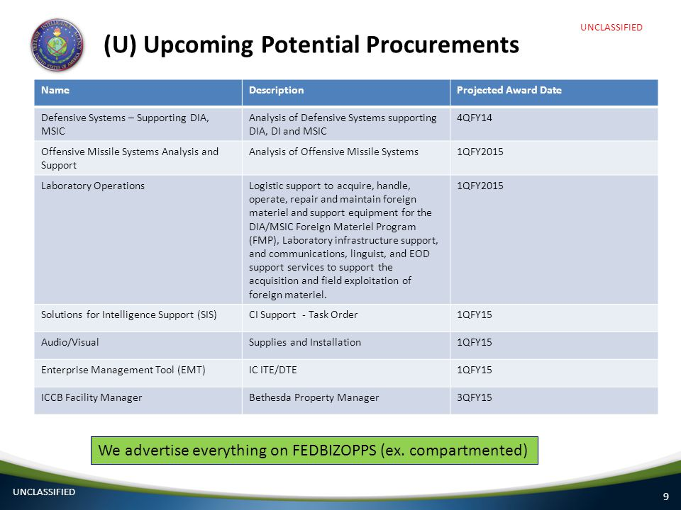 (U) Upcoming Potential Procurements