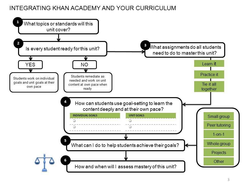 INTEGRATING KHAN ACADEMY AND YOUR CURRICULUM