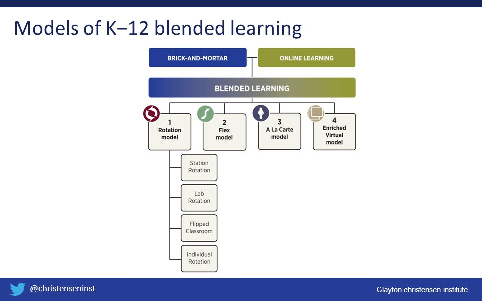 Models of K−12 blended learning