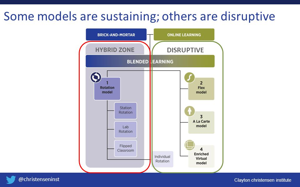 Some models are sustaining; others are disruptive