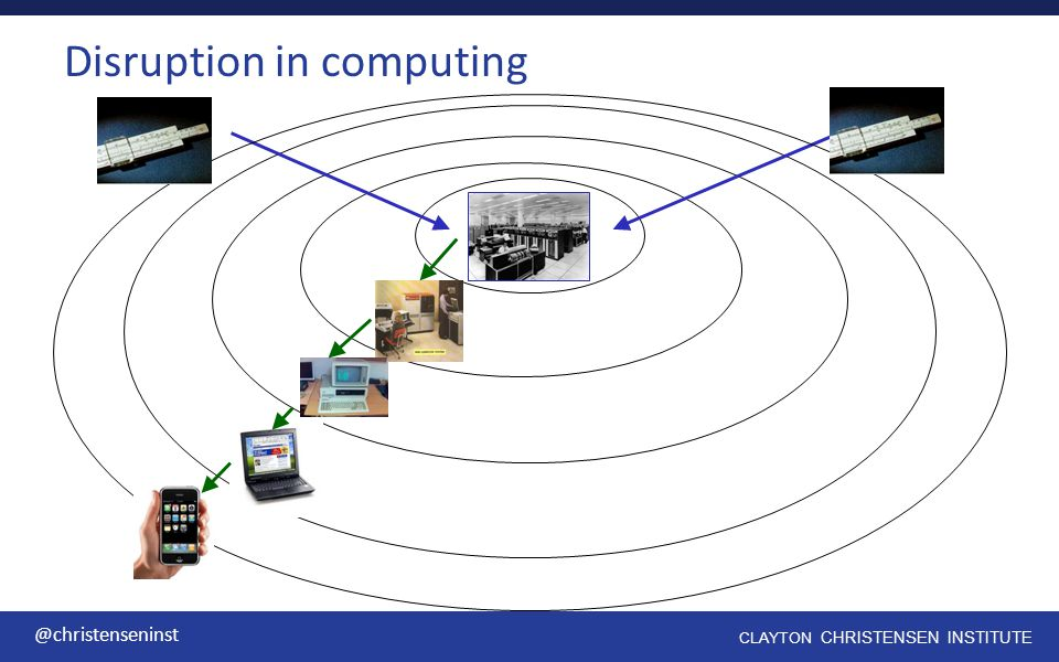 Disruption in computing