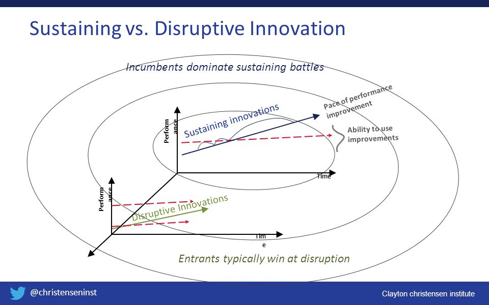 Sustaining vs. Disruptive Innovation