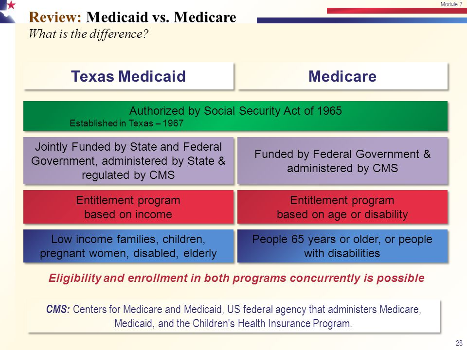 Review: Medicaid vs. Medicare What is the difference