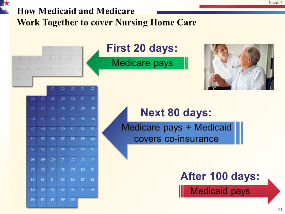 How Medicaid and Medicare Work Together to cover Nursing Home Care